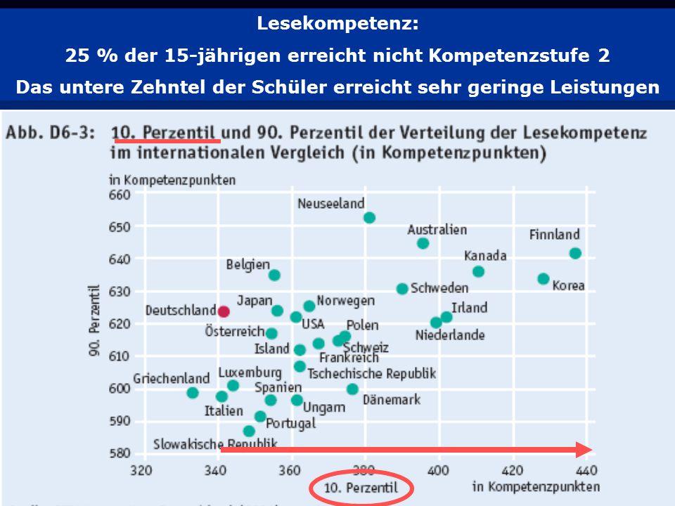 3 Lesekompetenz: 25 % der 15-jährigen erreicht nicht Kompetenzstufe 2 Das untere Zehntel der Schüler erreicht sehr geringe Leistungen