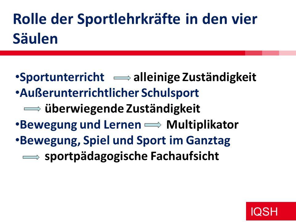 IQSH Rolle der Sportlehrkräfte in den vier Säulen Sportunterricht alleinige Zuständigkeit Außerunterrichtlicher Schulsport überwiegende Zuständigkeit