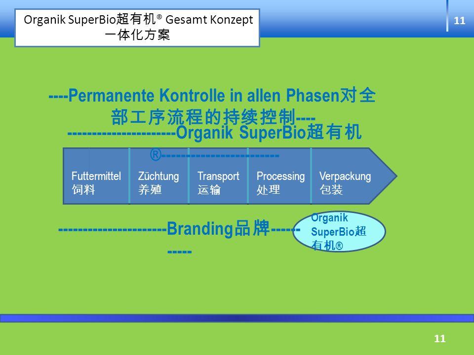11 ------ Permanente Kontrolle in allen Phasen ---------- TransportProcessingFutterherstellungVerpackungZüchtung Organik SuperBio ® Transport Processi