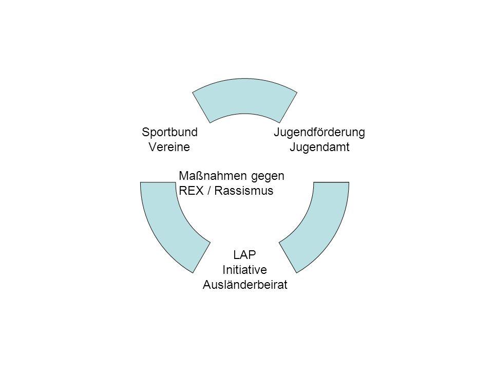 Jugendförderung Jugendamt LAP Initiative Ausländerbeirat Sportbund Vereine Maßnahmen gegen REX / Rassismus