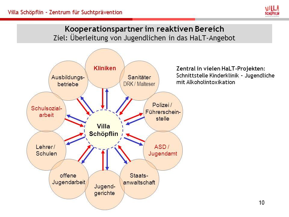 Villa Schöpflin – Zentrum für Suchtprävention 10 Kooperationspartner im reaktiven Bereich Ziel: Überleitung von Jugendlichen in das HaLT-Angebot Villa