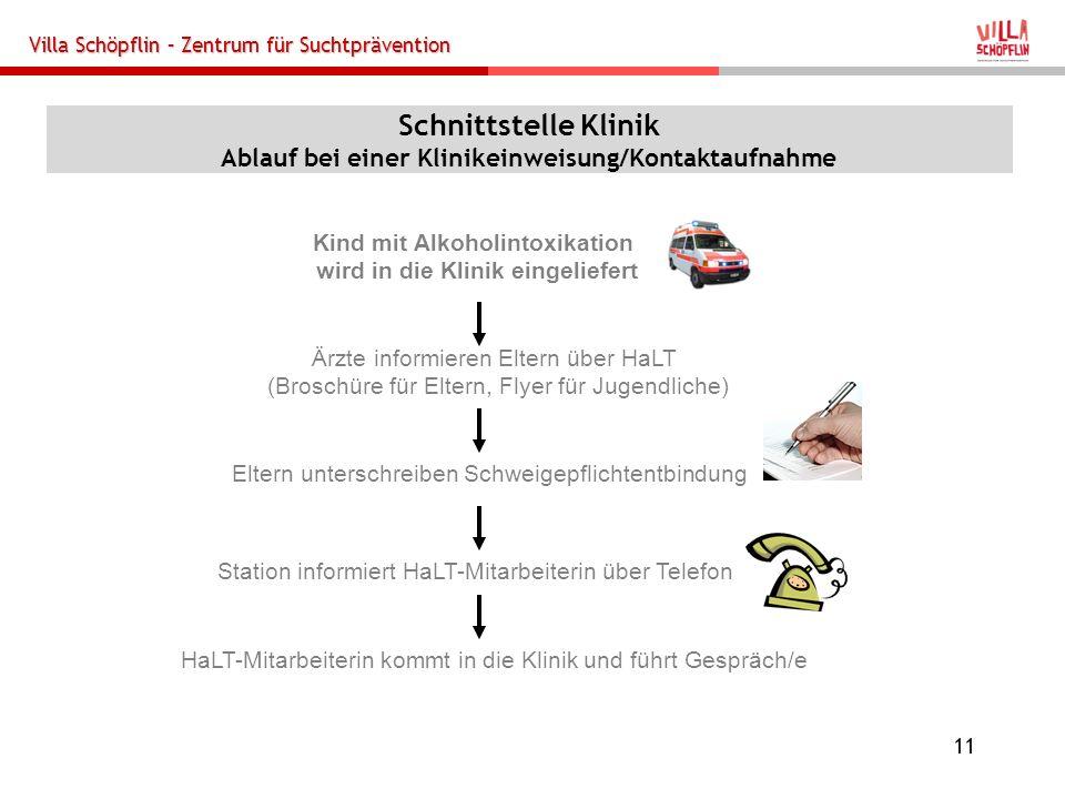 Villa Schöpflin – Zentrum für Suchtprävention 11 Schnittstelle Klinik Ablauf bei einer Klinikeinweisung/Kontaktaufnahme Kind mit Alkoholintoxikation w