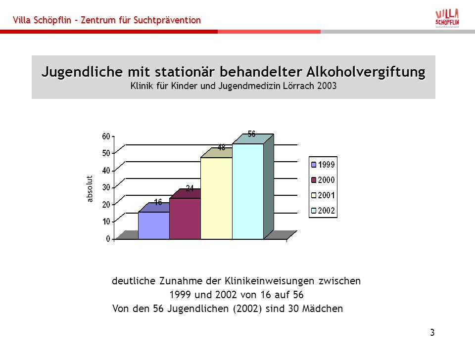 Villa Schöpflin – Zentrum für Suchtprävention 14 Standards von HaLT Effizienz, Effektivität und Wirksamkeit (Prognos 2007) HaLT ist ein Netzwerkansatz, Kooperation über Suchthilfe und Pädagogik hinaus.
