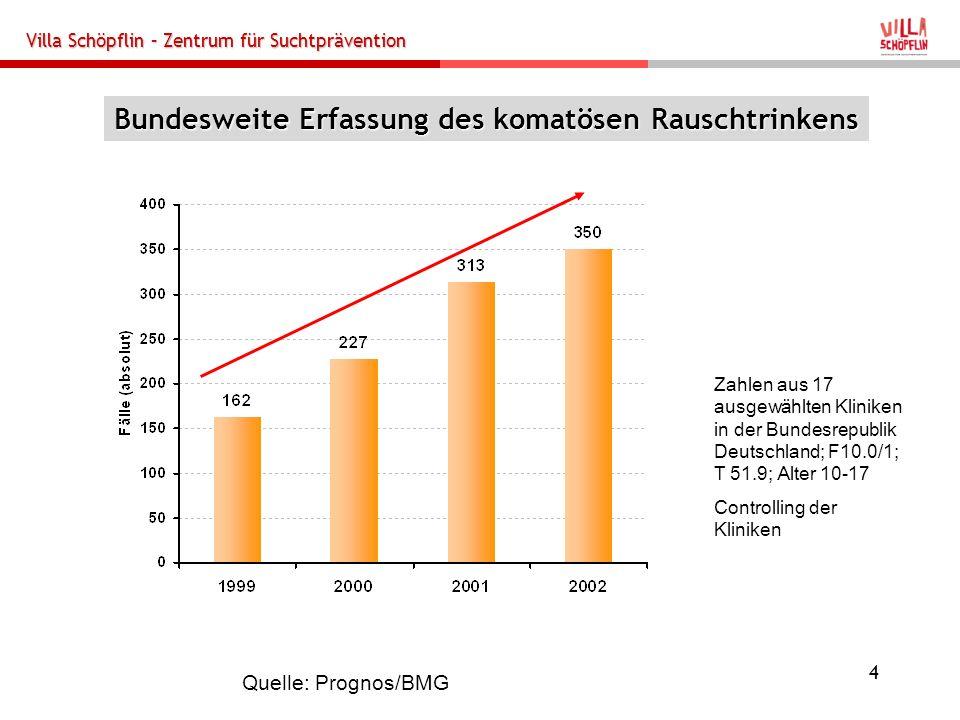Villa Schöpflin – Zentrum für Suchtprävention 4 Bundesweite Erfassung des komatösen Rauschtrinkens Zahlen aus 17 ausgewählten Kliniken in der Bundesre