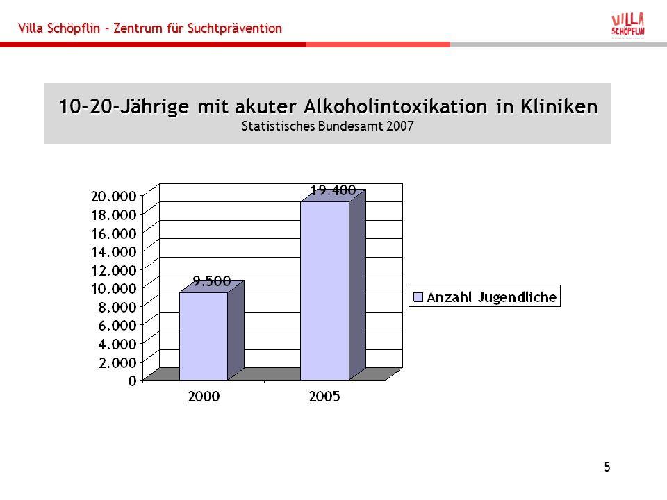Villa Schöpflin – Zentrum für Suchtprävention 5 10-20-Jährige mit akuter Alkoholintoxikation in Kliniken 10-20-Jährige mit akuter Alkoholintoxikation