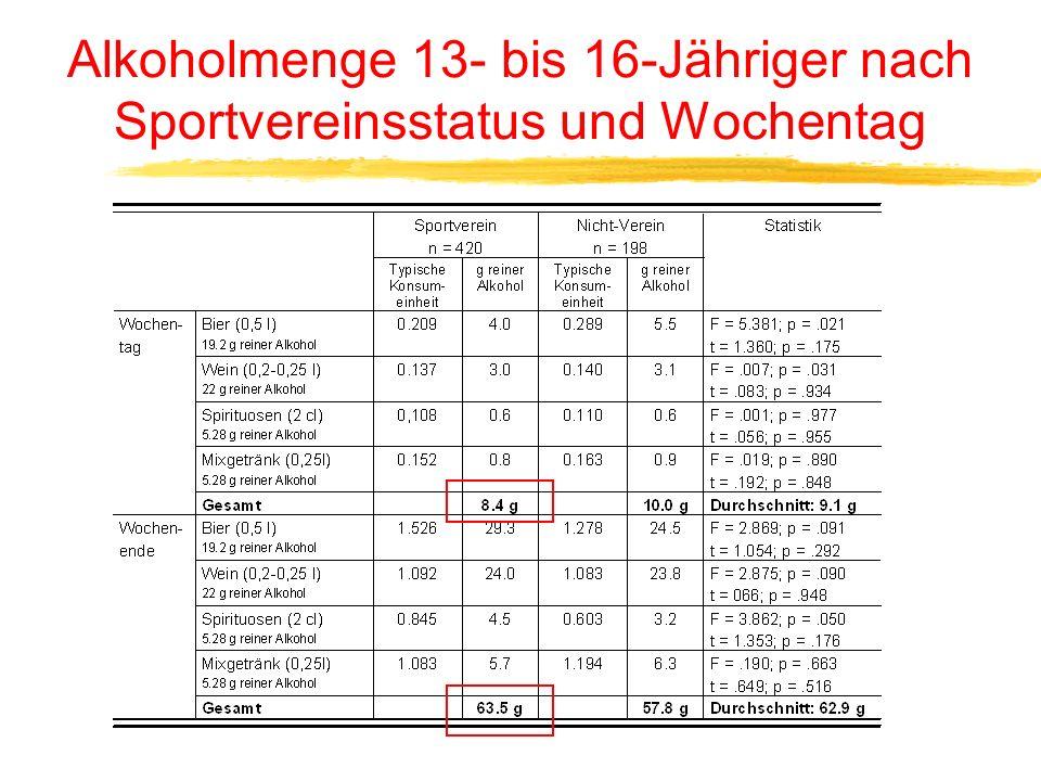 Alkohol- und Nikotinkonsum 13- bis 16- Jähriger nach Vereinsstatus und Stadt/Land