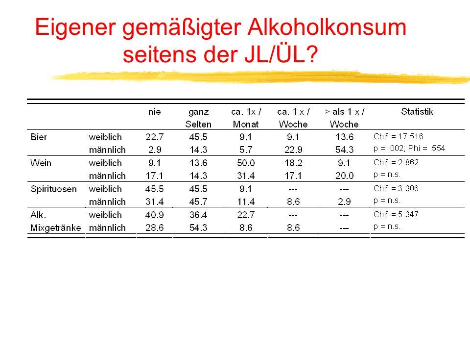 Einschreiten bei Alkohol- und Nikotinkonsum von Jugendlichen