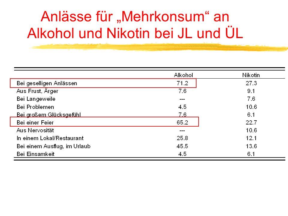 Eigener gemäßigter Alkoholkonsum seitens der JL/ÜL?