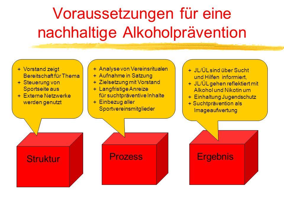Heutige Ansatzpunkte für Suchtprävention im Sportverein Suchtprävention als integraler Bestandteil in der JL/ÜL-Ausbildung. Fortbildungen mit Lizenzve