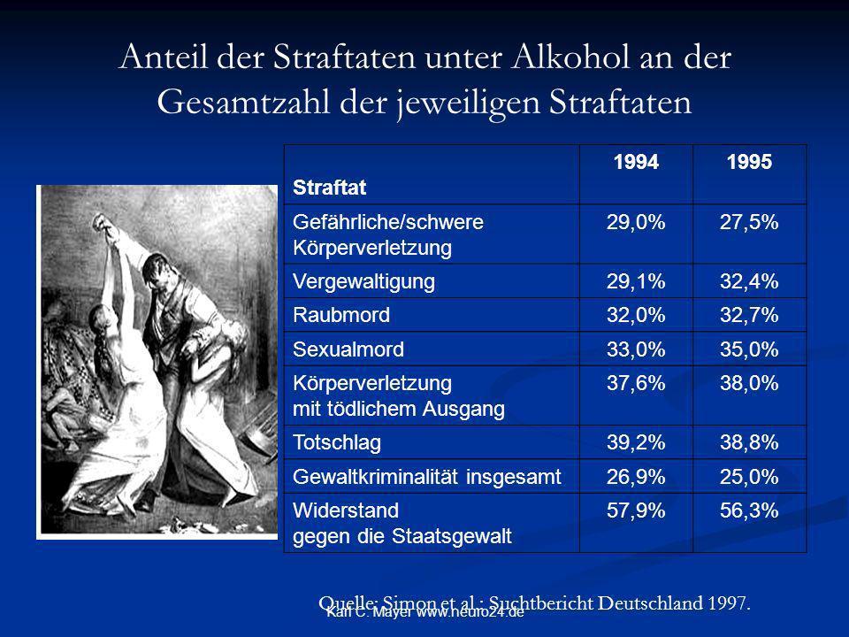 Karl C. Mayer www.neuro24.de Anteil der Straftaten unter Alkohol an der Gesamtzahl der jeweiligen Straftaten Straftat 19941995 Gefährliche/schwere Kör