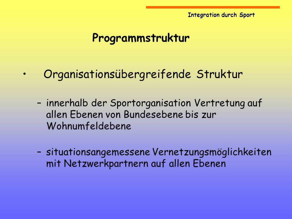 Integration durch Sport Programmstruktur Arbeitsprinzip Netzwerk –Ergänzung der Arbeit der Sport- und Stützpunktvereine –Steigerung der Effektivität durch Bündelung von Ressourcen –Einrichtung überdauernder Strukturen