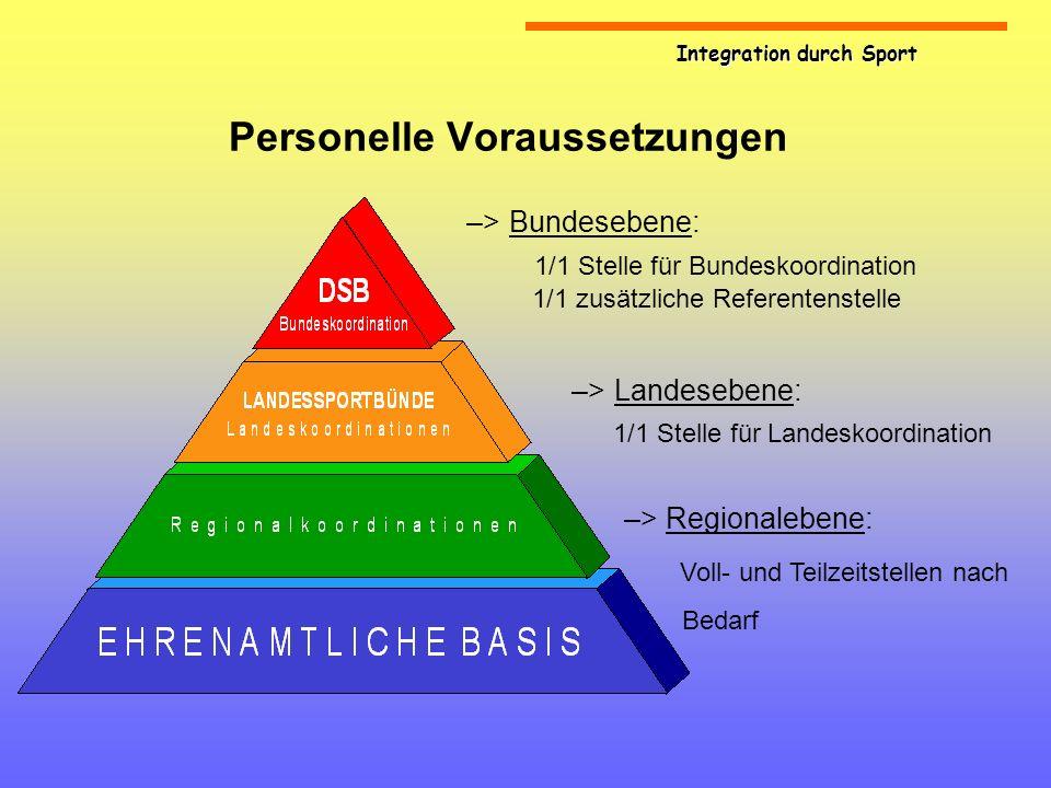 Integration durch Sport Personelle Voraussetzungen –> Bundesebene: 1/1 Stelle für Bundeskoordination 1/1 zusätzliche Referentenstelle –> Landesebene: