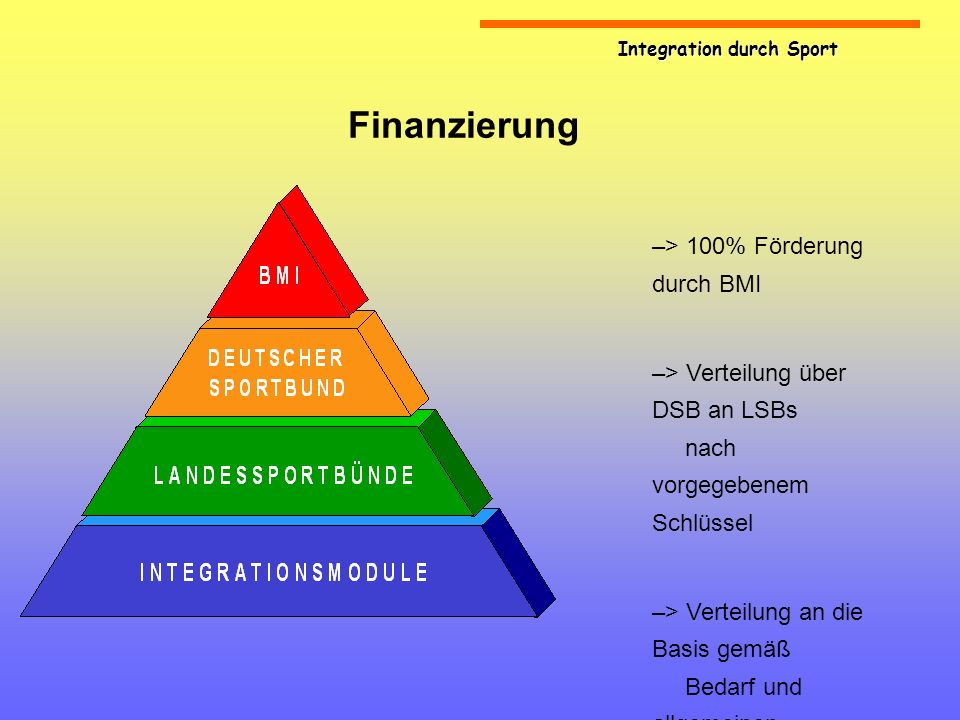 Integration durch Sport Finanzierung –> 100% Förderung durch BMI –> Verteilung über DSB an LSBs nach vorgegebenem Schlüssel –> Verteilung an die Basis