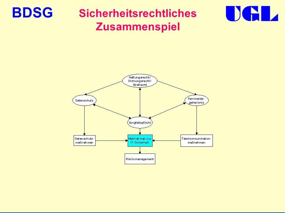BDSG Sicherheitsrechtliches Zusammenspiel