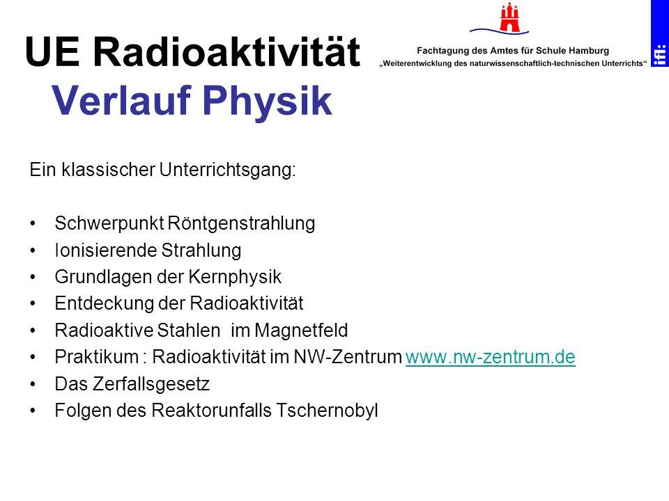Ein klassischer Unterrichtsgang: Schwerpunkt Röntgenstrahlung Ionisierende Strahlung Grundlagen der Kernphysik Entdeckung der Radioaktivität Radioakti