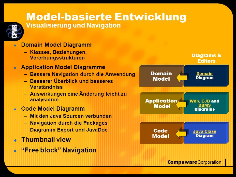 Compuware Corporation l Domain Model Diagramm –Klasses, Beziehungen, Vererbungsstrukturen l Application Model Diagramme –Bessere Navigation durch die Anwendung –Besserer Überblick und besseres Verständniss –Auswirkungen eine Änderung leicht zu analysieren l Code Model Diagramm –Mit den Java Sourcen verbunden –Navigation durch die Packages –Diagramm Export und JavaDoc l Thumbnail view l Free block Navigation Domain Model Code Model Application Model Diagrams & Editors Domain Domain Diagram WebWeb, EJB and DBMS DiagramsEJB DBMS Java Class Diagram Model-basierte Entwicklung Visualisierung und Navigation