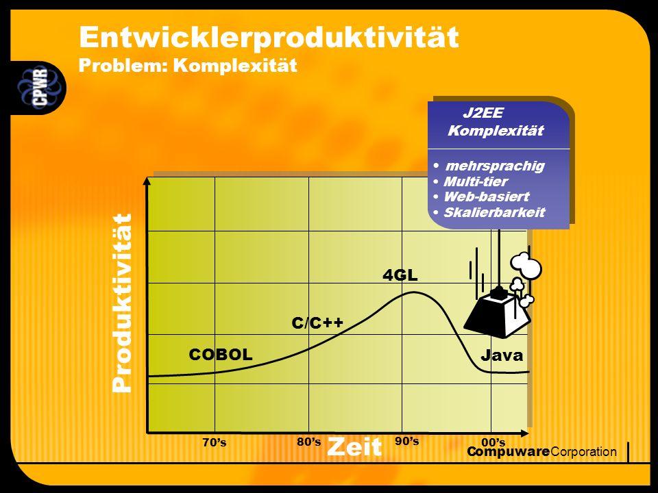 Compuware Corporation Technologie im Wandel Schritt halten mit dem Tempo von J2EE Sun SDK 1.2, 1.3, 1.3.1, 1.4 J2EE 1.2, 1.3 JSP 1.1, 2.0 Java Servlet 2.2, 2.3, 2.4 EJB 1.0, 1.1, 2.0 JDBC 1.2.1, 1.3.1, 2.0, 2.1, 3.0 JNDI 1.1.2, 1.2.