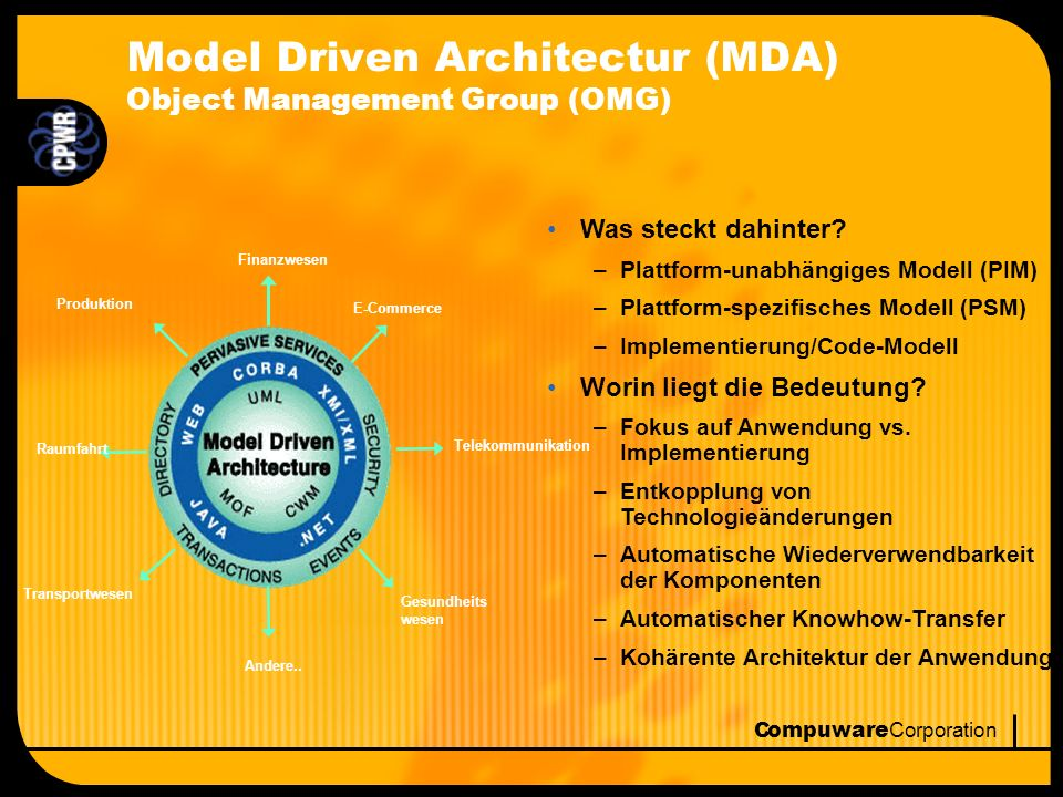 Compuware Corporation Implementation Model Ableitung Platform Specific Model Ableitung Komponenten Entwicklung mit der MDA PIM CORBA Model XML/SOAP Model Other Model CORBAXML/SOAPOther Java/EJB Model Java/EJB