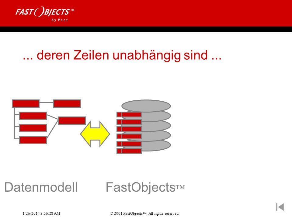 © 2001 FastObjects. All rights reserved. 1/26/2014 3:56:55 AM... deren Zeilen unabhängig sind... DatenmodellFastObjects