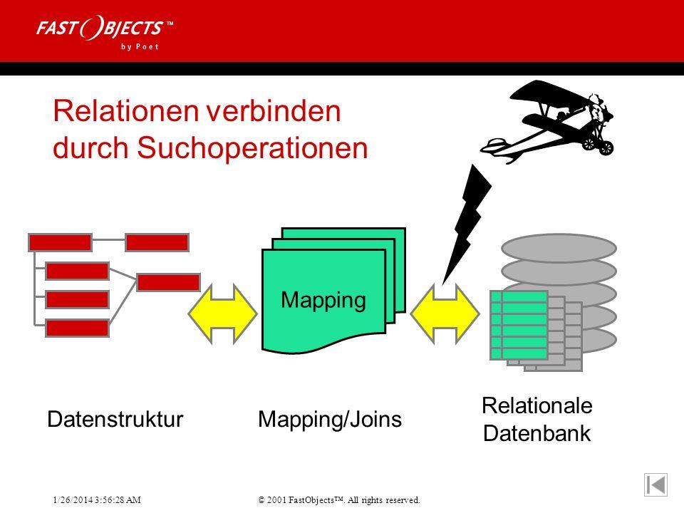 © 2001 FastObjects. All rights reserved. 1/26/2014 3:56:55 AM Relationen verbinden durch Suchoperationen Datenstruktur Mapping Mapping/Joins Relationa