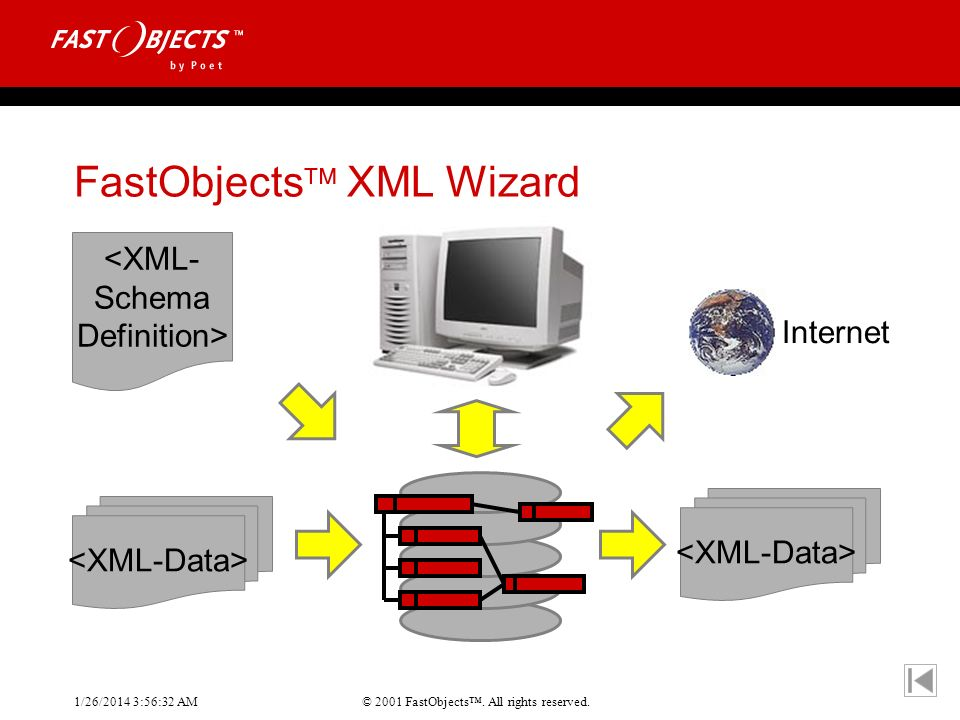 © 2001 FastObjects. All rights reserved. 1/26/2014 3:56:55 AM FastObjects XML Wizard <XML- Schema Definition> Internet