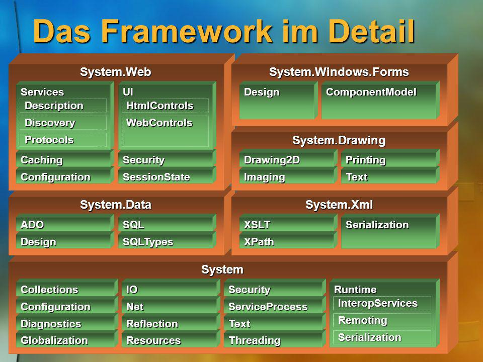 Die Basisklassen System Threading Text ServiceProcess Security Resources Reflection Net IO Globalization Diagnostics Configuration Collections Runtime Serialization Remoting InteropServices