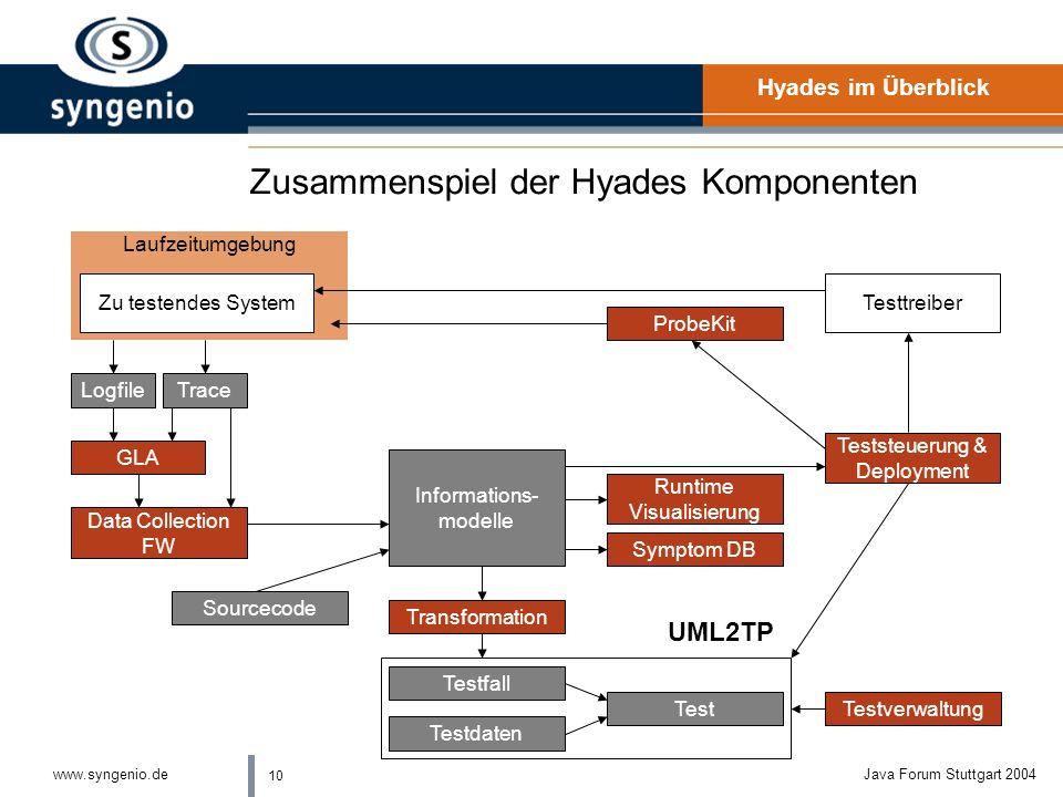 9 www.syngenio.deJava Forum Stuttgart 2004 Zusammenspiel der Komponenten an einem praktischen Beispiel lAufzeichnen eines GUI-Tests lGenerierung der J