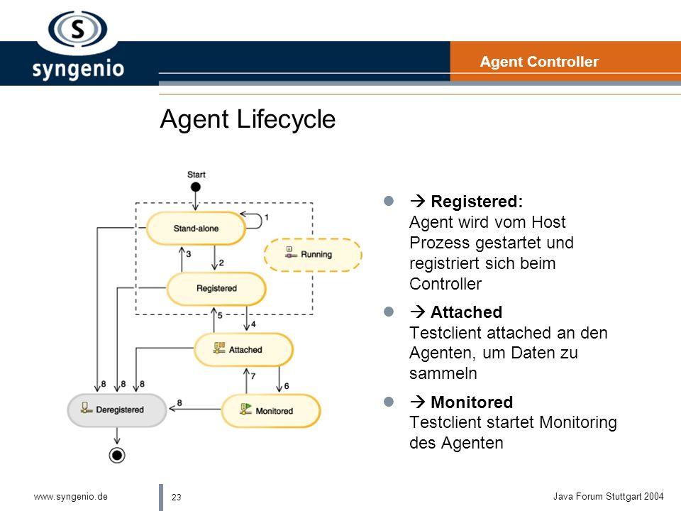 23 www.syngenio.deJava Forum Stuttgart 2004 Agent Lifecycle Agent Controller l Registered: Agent wird vom Host Prozess gestartet und registriert sich beim Controller l Attached Testclient attached an den Agenten, um Daten zu sammeln l Monitored Testclient startet Monitoring des Agenten