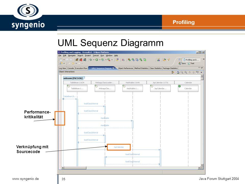 35 www.syngenio.deJava Forum Stuttgart 2004 UML Sequenz Diagramm Profiling Performance- kritikalität Verknüpfung mit Sourcecode
