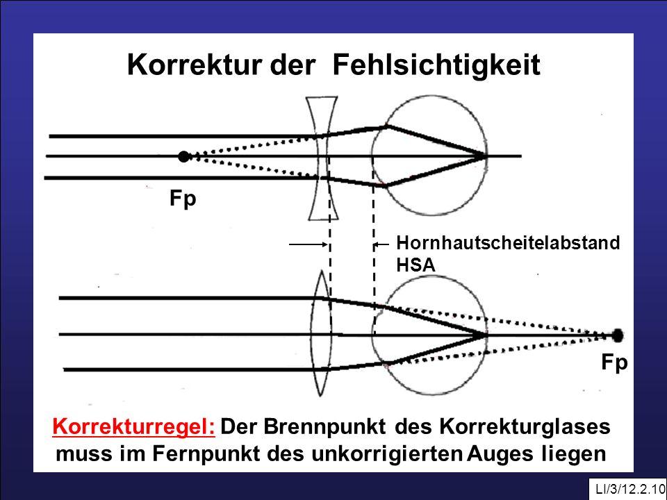 LI/3/12.2.10 Fp Korrektur der Fehlsichtigkeit Korrekturregel: Der Brennpunkt des Korrekturglases muss im Fernpunkt des unkorrigierten Auges liegen Hor