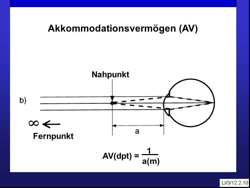 LI/3/12.2.10 Nahpunkt Fernpunkt Akkommodationsvermögen (AV) AV(dpt) = 1 a(m)