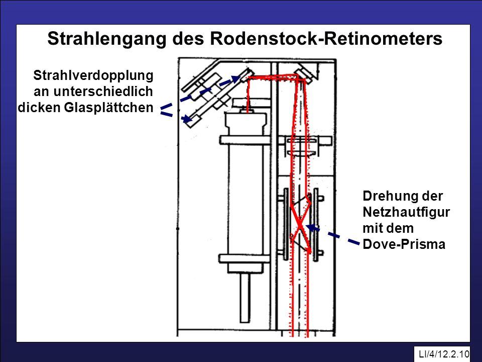 LI/4/12.2.10 Strahlverdopplung an unterschiedlich dicken Glasplättchen Drehung der Netzhautfigur mit dem Dove-Prisma Strahlengang des Rodenstock-Retin