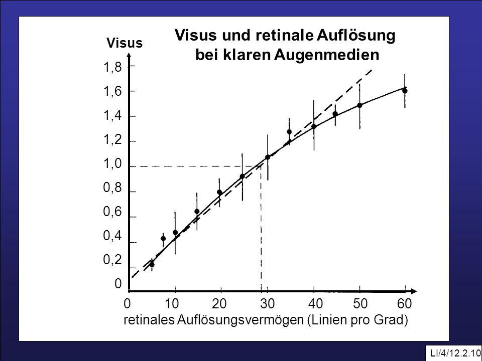 LI/4/12.2.10 0 10 20 30 40 50 60 retinales Auflösungsvermögen (Linien pro Grad) 1,8 1,6 1,4 1,2 1,0 0,8 0,6 0,4 0,2 0 Visus Visus und retinale Auflösu