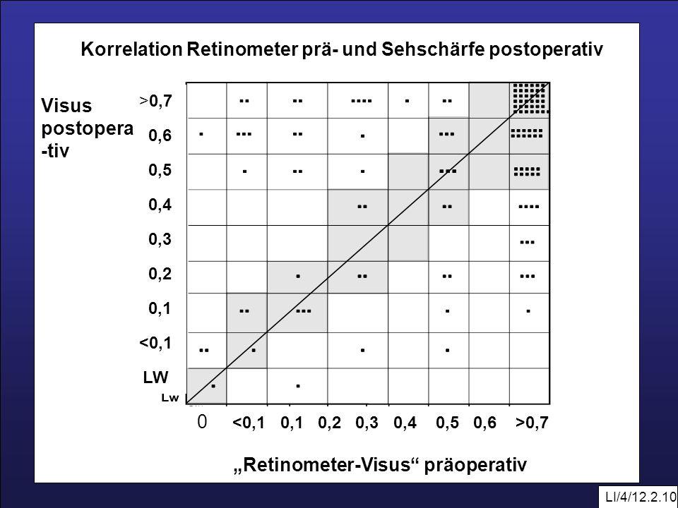 LI/4/12.2.10 0 0,7 Retinometer-Visus präoperativ >0,7 0,6 0,5 0,4 0,3 0,2 0,1 <0,1 LW Visus postopera -tiv Korrelation Retinometer prä- und Sehschärfe