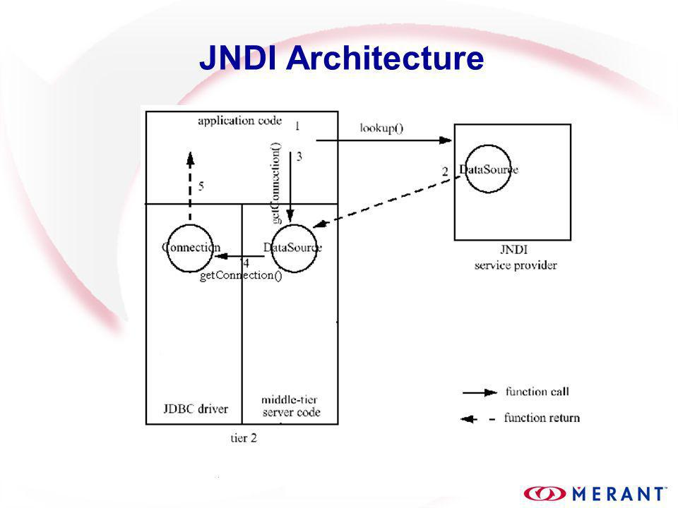 Connection Pooling: Object Diagram Standard JDBC ConnectionInterfaces