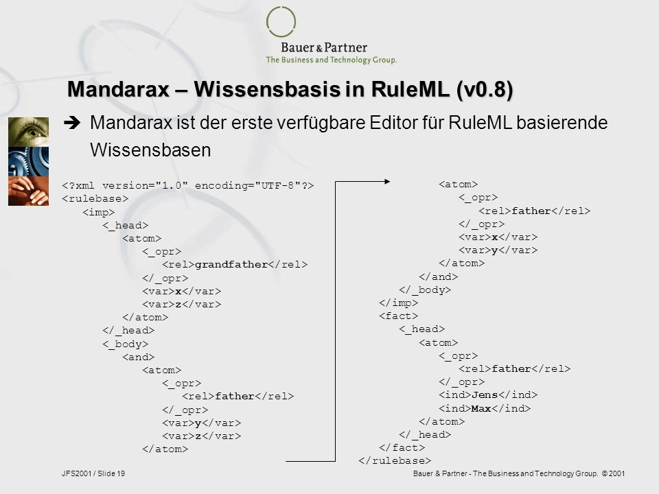 Bauer & Partner - The Business and Technology Group. © 2001JFS2001 / Slide 19 Mandarax – Wissensbasis in RuleML (v0.8) grandfather x z father y z fath