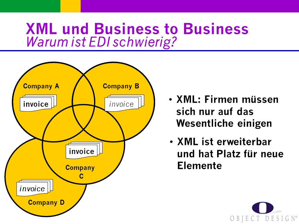 Company D invoice XML ist erweiterbar und hat Platz für neue Elemente XML: Firmen müssen sich nur auf das Wesentliche einigen Company ACompany B Company C invoice XML und Business to Business Warum ist EDI schwierig
