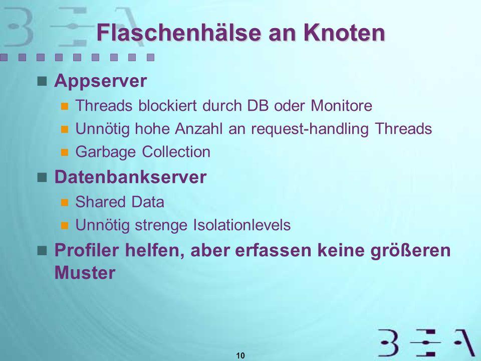 10 Flaschenhälse an Knoten Appserver Threads blockiert durch DB oder Monitore Unnötig hohe Anzahl an request-handling Threads Garbage Collection Daten