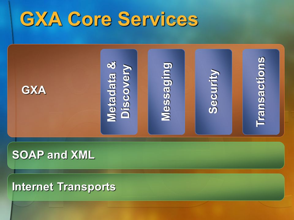 GXA Core Services GXA GXA Internet Transports Metadata & DiscoveryMessagingSecurityTransactions SOAP and XML