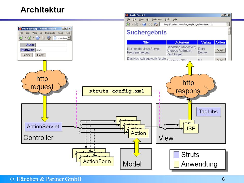 Hänchen & Partner GmbH 6 Architektur ActionServlet ActionForm Action JSP TagLibs struts-config.xml Action ActionForm JSP http respons e Controller Vie