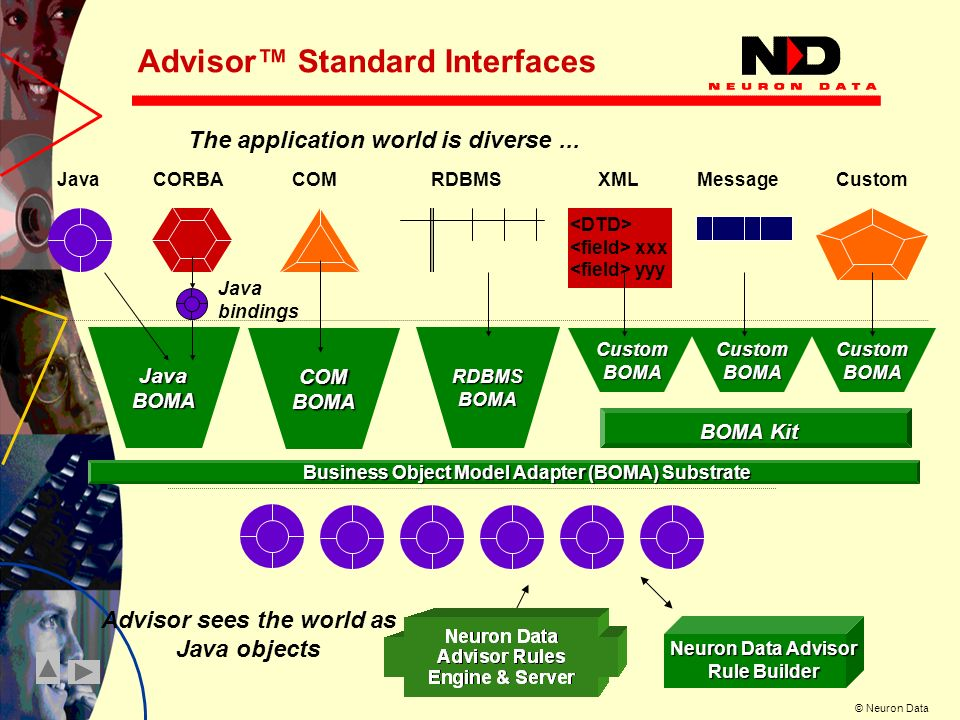 © Neuron Data Advisor Standard Interfaces JavaCORBACOMRDBMSXMLMessageCustom xxx yyy The application world is diverse...