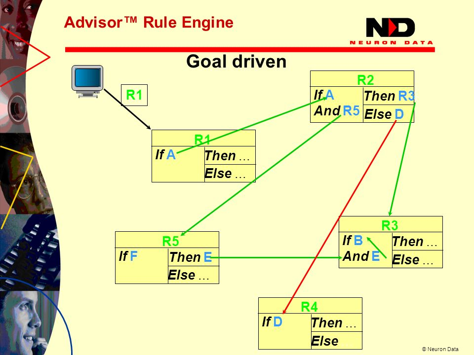 © Neuron Data Advisor Rule Engine R1 If A Then...Else...