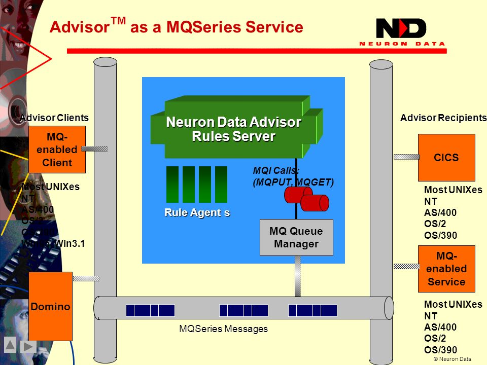 © Neuron Data Advisor TM as a MQSeries Service MQ- enabled Client Domino MQI Calls: (MQPUT, MQGET) MQ Queue Manager Most UNIXes NT AS/400 OS/2 OS/390 Win95, Win3.1 CICS Most UNIXes NT AS/400 OS/2 OS/390 MQ- enabled Service Most UNIXes NT AS/400 OS/2 OS/390 Neuron Data Advisor Rules Server Rule Agent s Advisor Clients Advisor Recipients MQSeries Messages