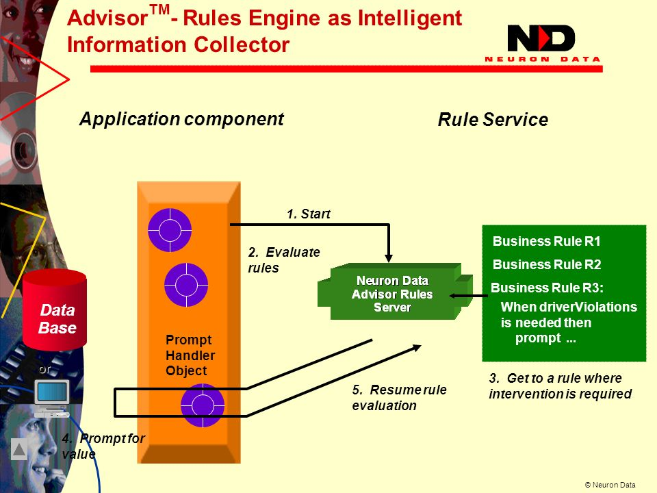 © Neuron Data Business Rule R1 Business Rule R2 Business Rule R3: Application component Rule Service Advisor TM - Rules Engine as Intelligent Information Collector Prompt Handler Object 2.