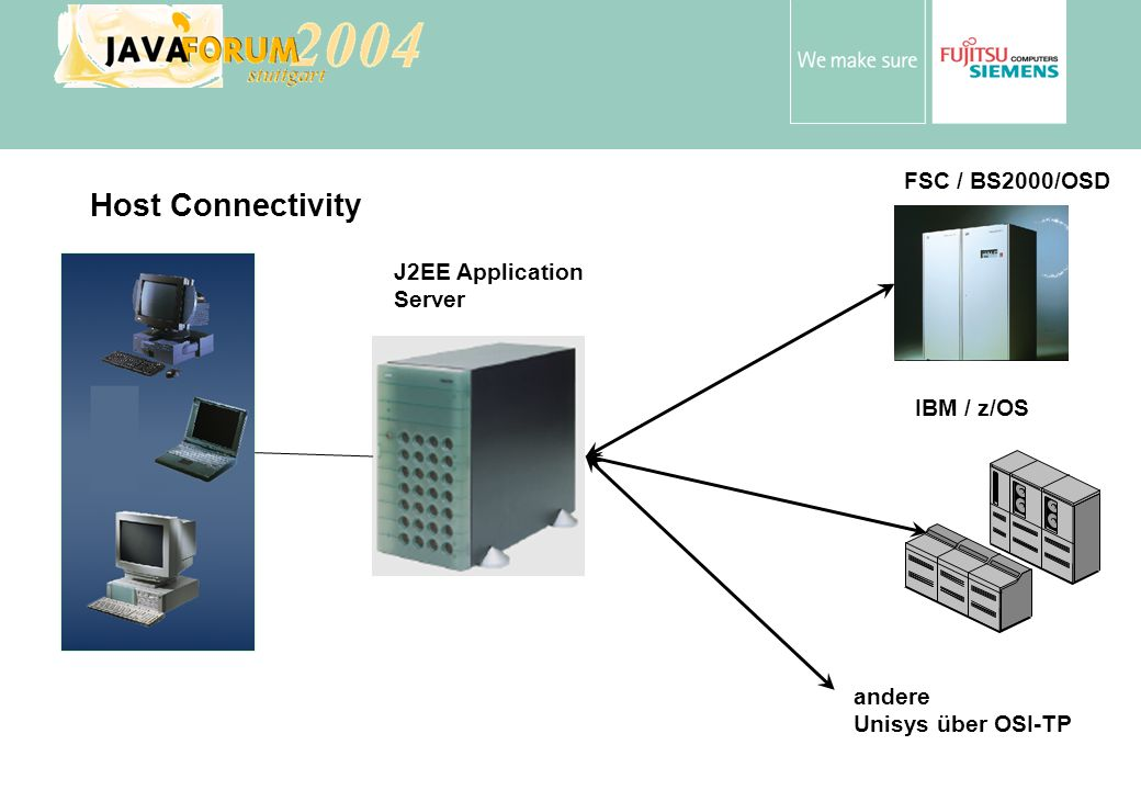 Anton Vorsamer Host Connectivity J2EE Application Server FSC / BS2000/OSD IBM / z/OS andere Unisys über OSI-TP