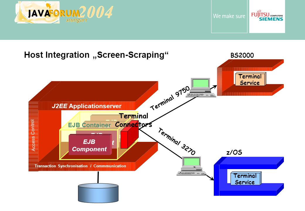 Anton Vorsamer Host Integration Screen-Scraping J2EE Applicationserver Transaction Synchronisation / Commmunication Access Control EJB Component EJB C
