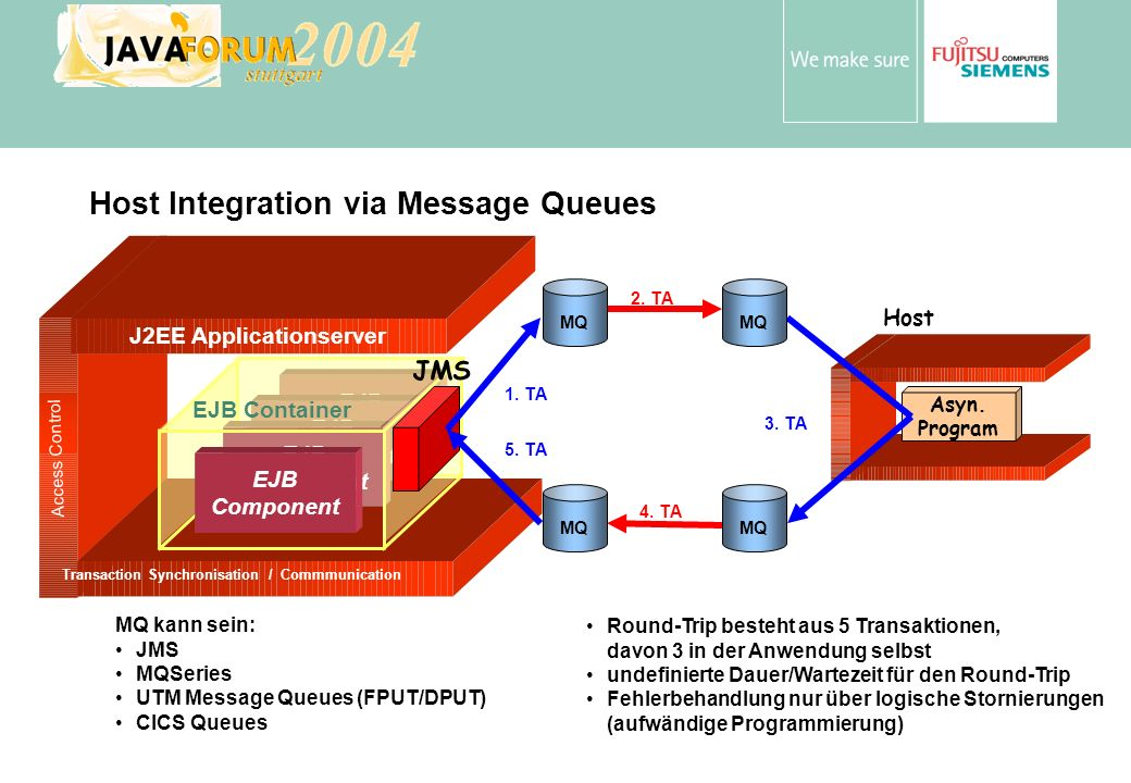 Anton Vorsamer Host Integration via Message Queues Host Asyn. Program J2EE Applicationserver Transaction Synchronisation / Commmunication Access Contr