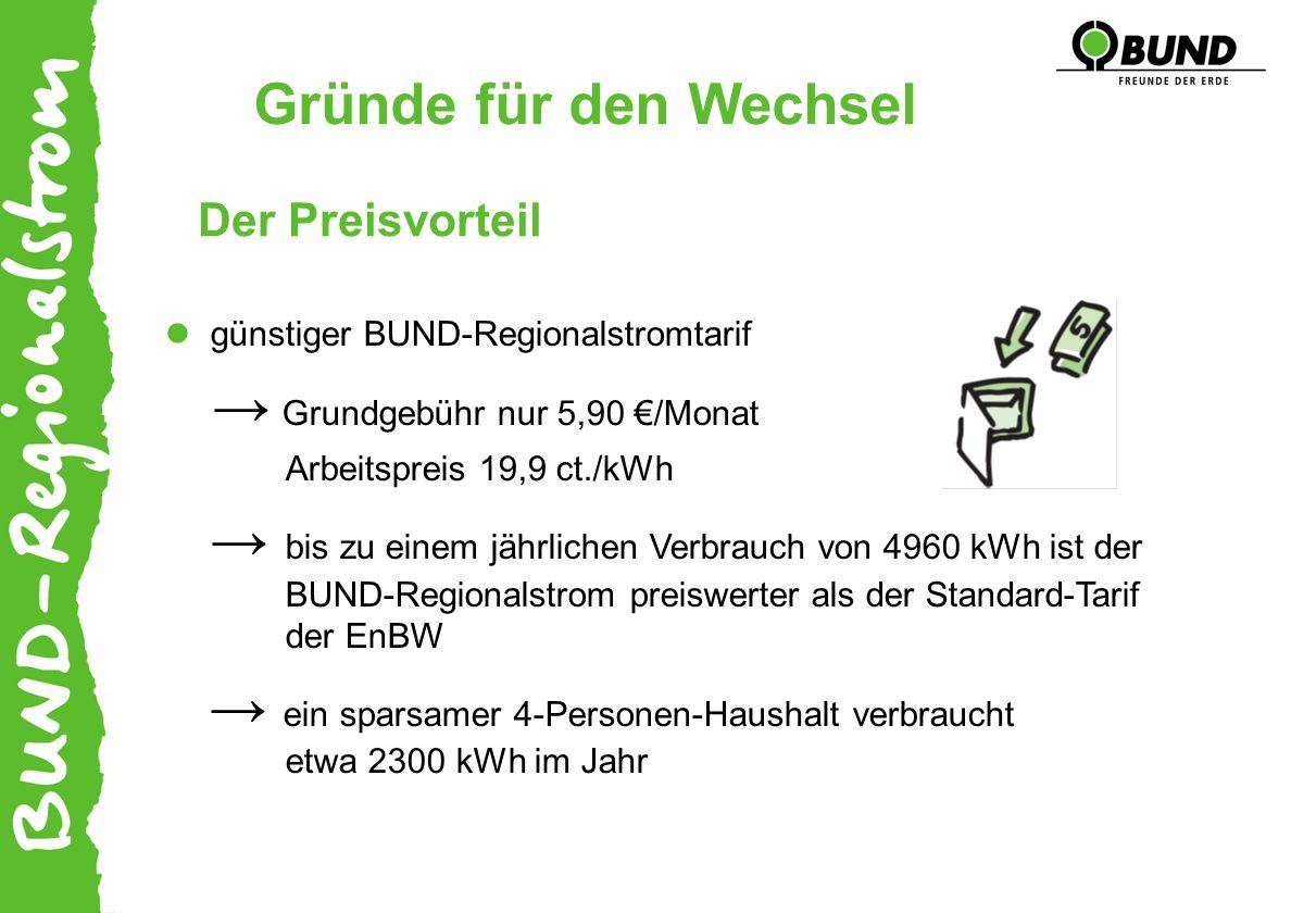 Der Preisvorteil Gründe für den Wechsel günstiger BUND-Regionalstromtarif Grundgebühr nur 5,90 /Monat Arbeitspreis 19,9 ct./kWh bis zu einem jährlichen Verbrauch von 4960 kWh ist der BUND-Regionalstrom preiswerter als der Standard-Tarif der EnBW ein sparsamer 4-Personen-Haushalt verbraucht etwa 2300 kWh im Jahr
