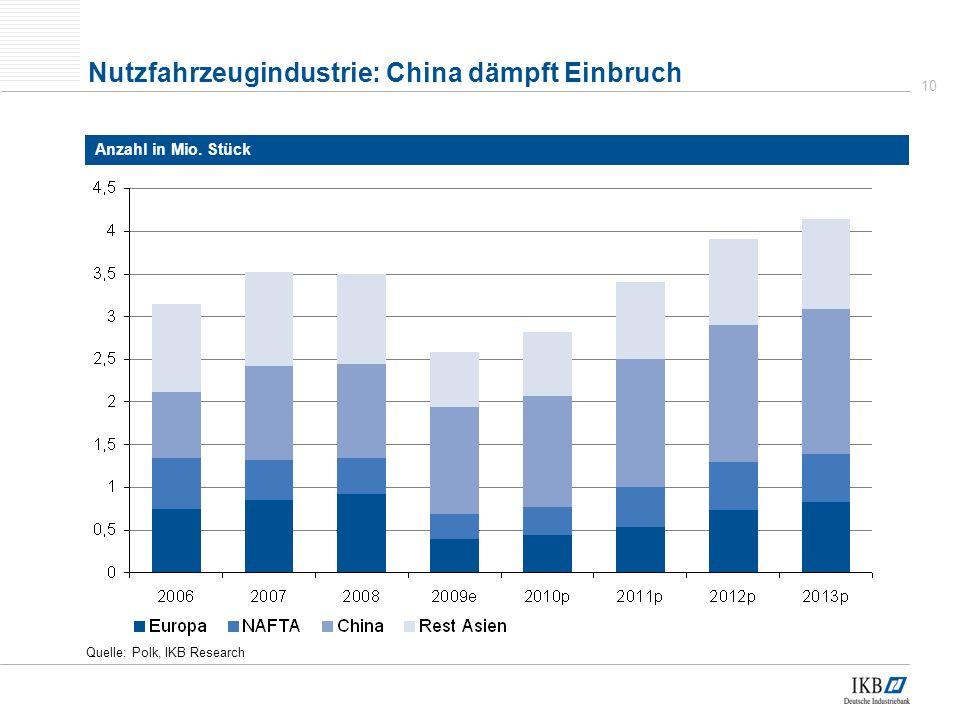 10 Quelle: Polk, IKB Research Nutzfahrzeugindustrie: China dämpft Einbruch Anzahl in Mio. Stück