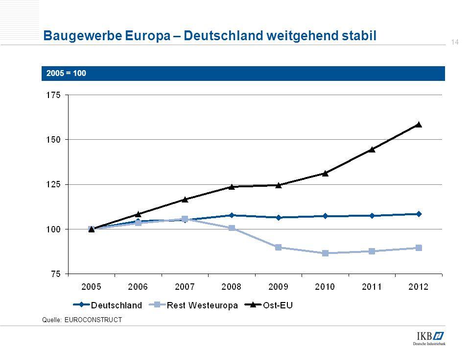 14 Quelle: EUROCONSTRUCT Baugewerbe Europa – Deutschland weitgehend stabil 2005 = 100